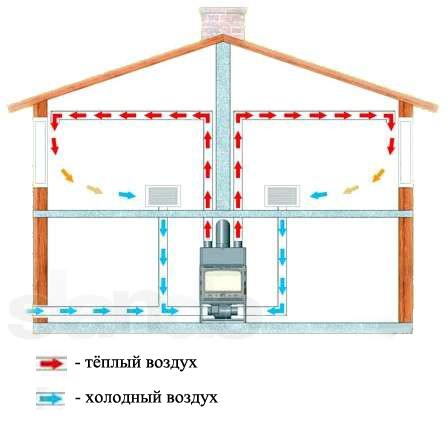 Система воздушного отопления для частного дома своими руками