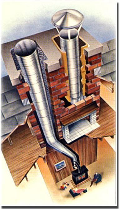 купить самонесущую дымоходную трубу