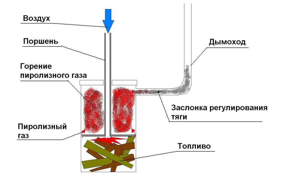 отопительные печи на отработанном масле