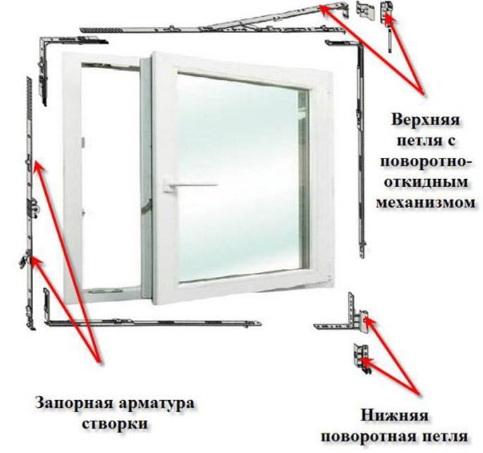 Пластиковые окна механизм ремонт своими руками
