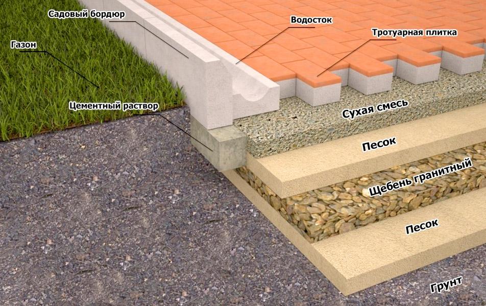 Как уложить тротуарною плитку