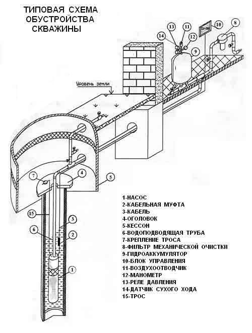 снабжение дома водой из скважины