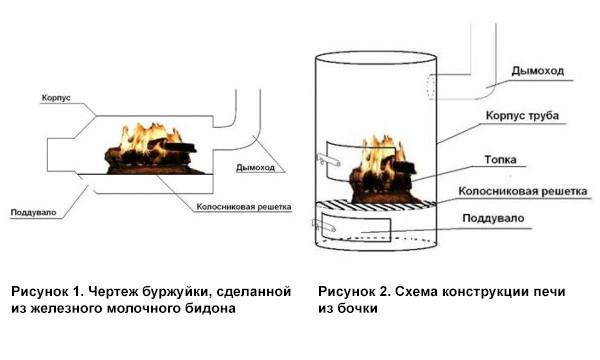 Как сжигать отработку сделать самому