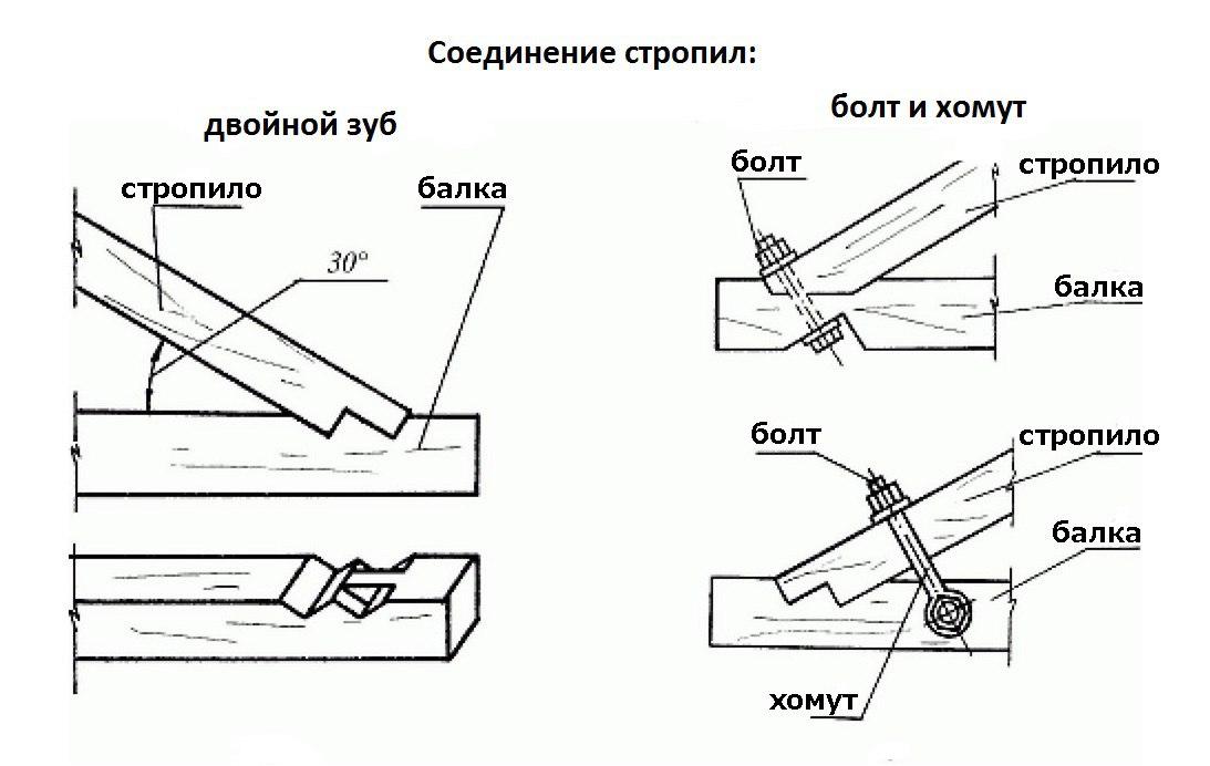 стропильная часть крыши