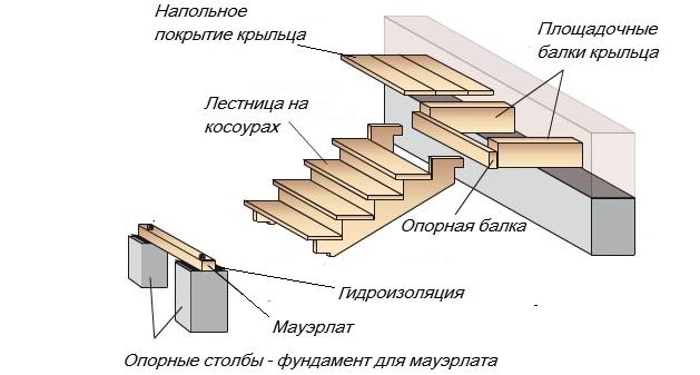 Лестница своими руками на крыльцо 89