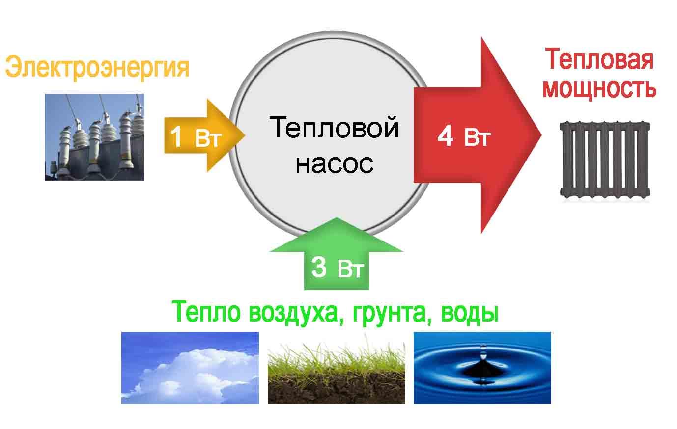 эффективная схема отопления частного дома площадью 160