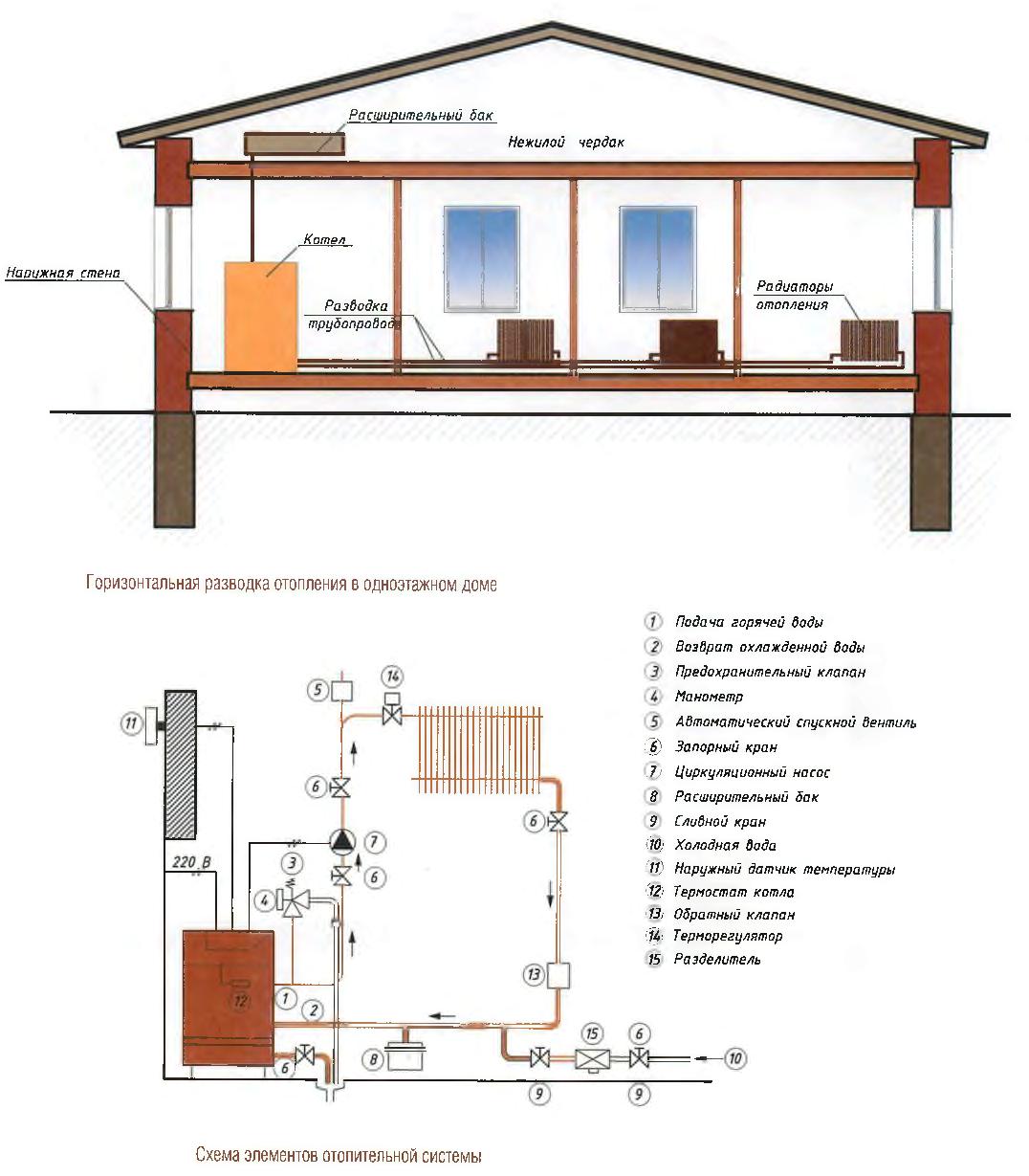 Электрическое отопление в частном доме своими руками схема