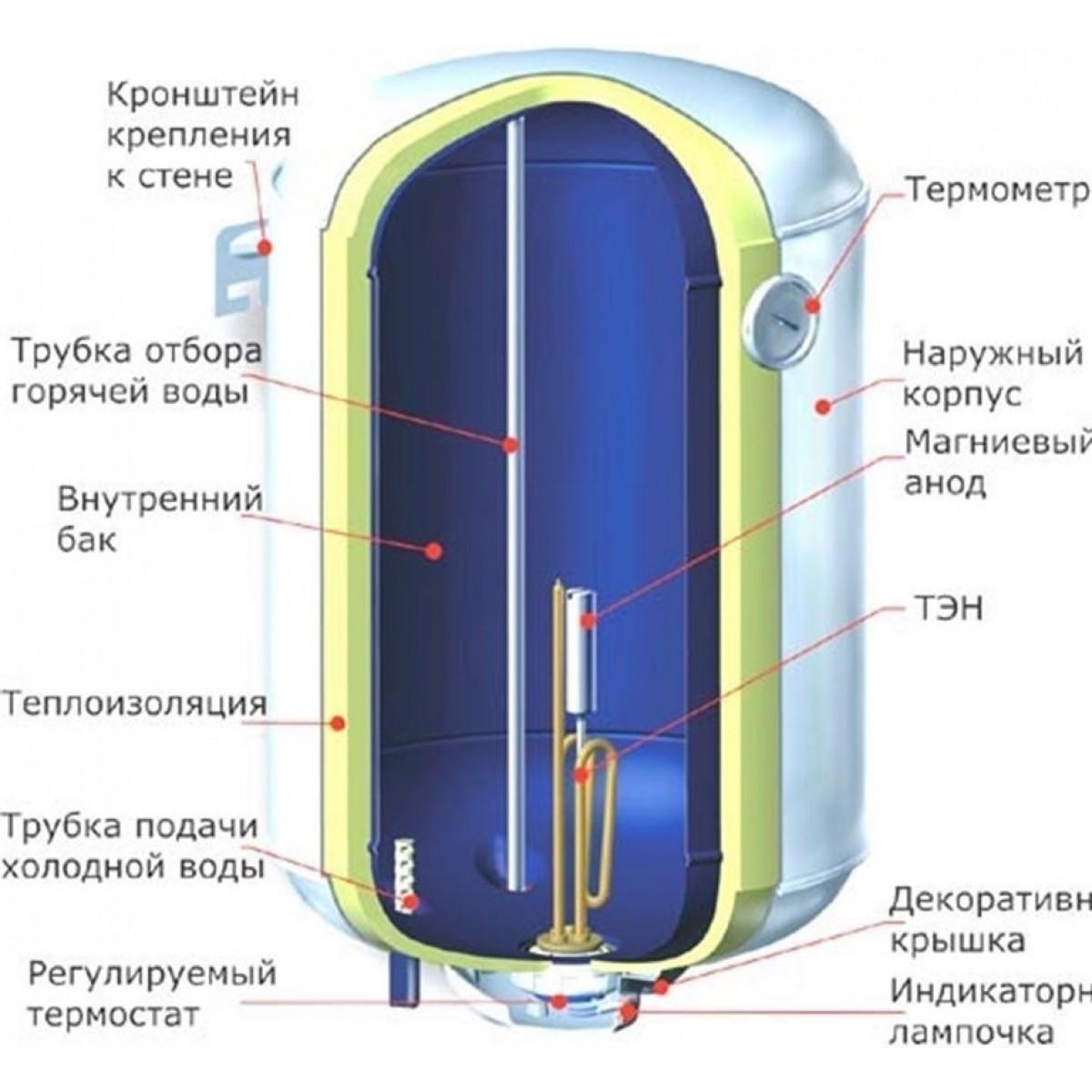 Водонагреватель накопительный схема в разрезе5