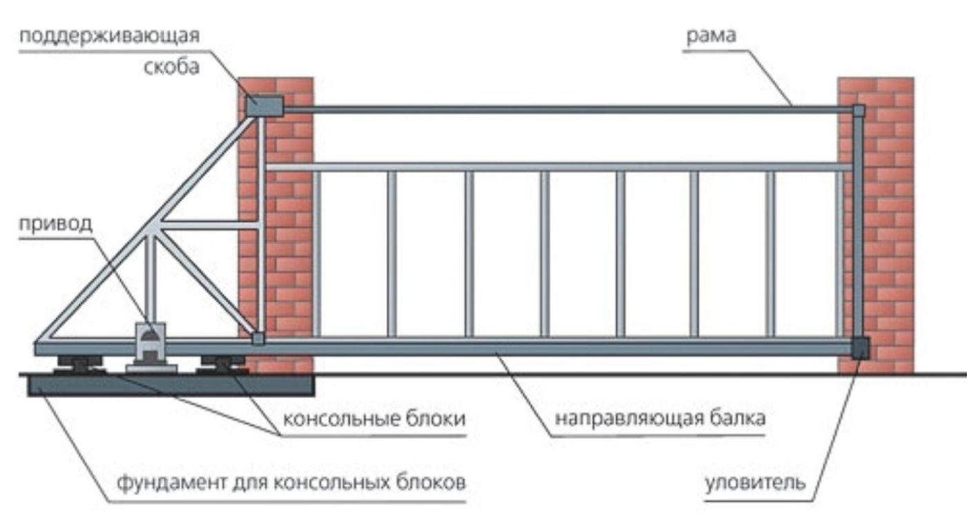 Раздвижные ворота своими руками частный дом