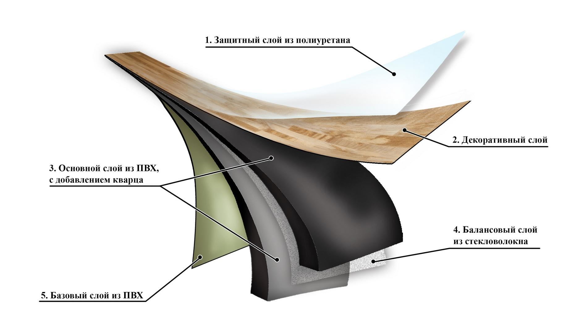 Как укладывать виниловую плитку
