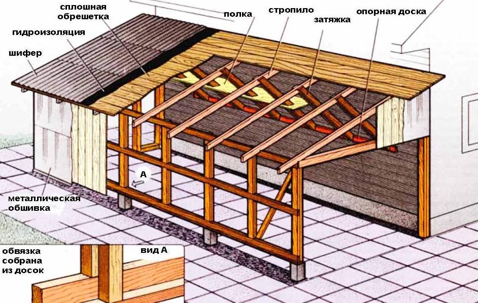 Изготовление односкатной крыши дома