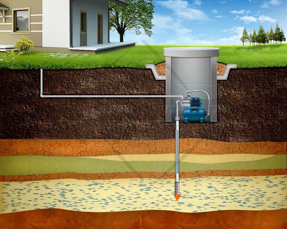 Пробурить скважину под воду в доме