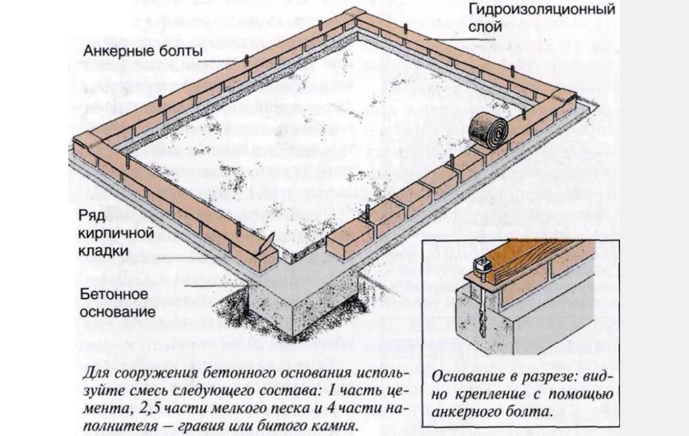 Елка Кирпич на фундамент своими руками
