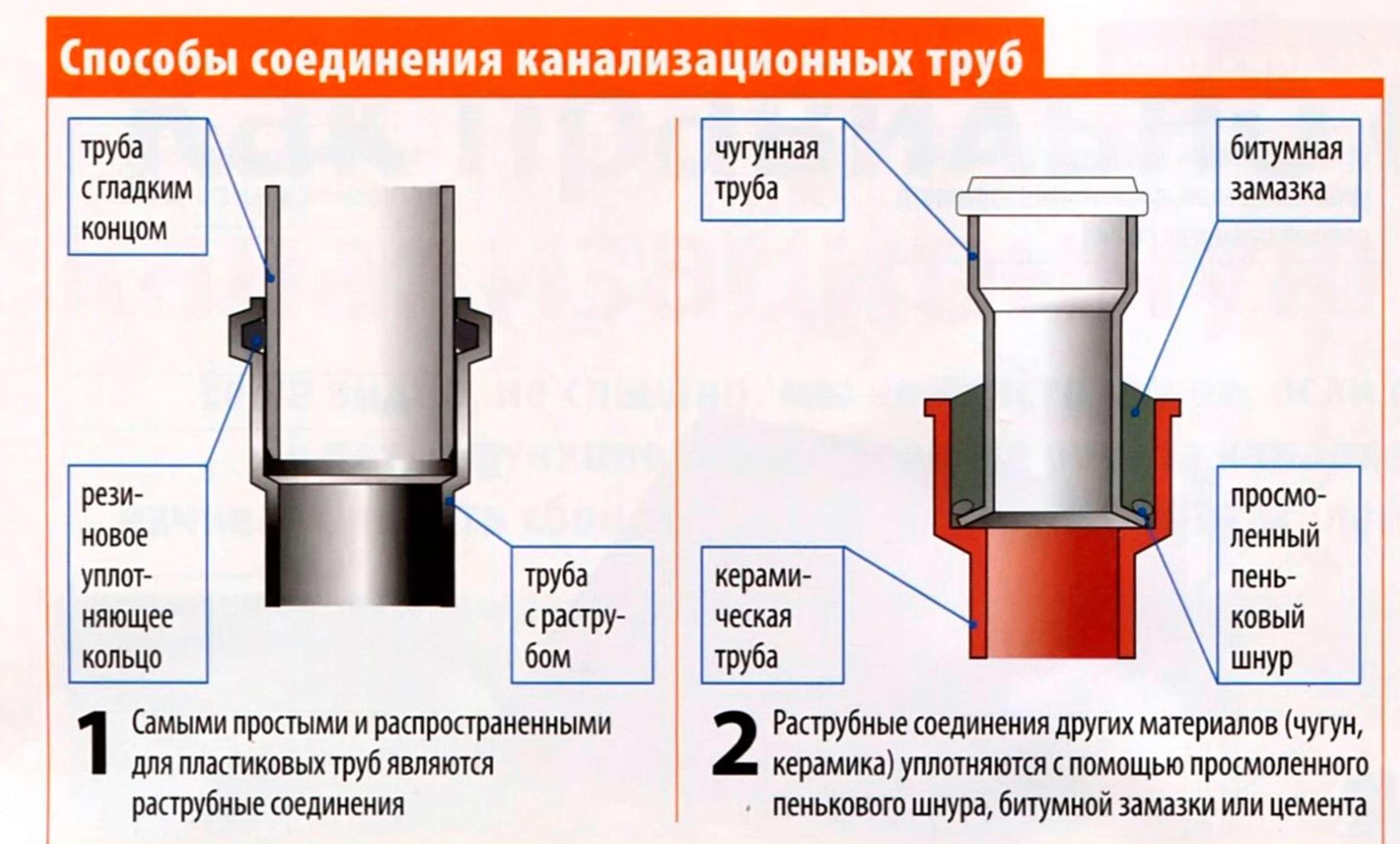 Схемы соединения металлических труб