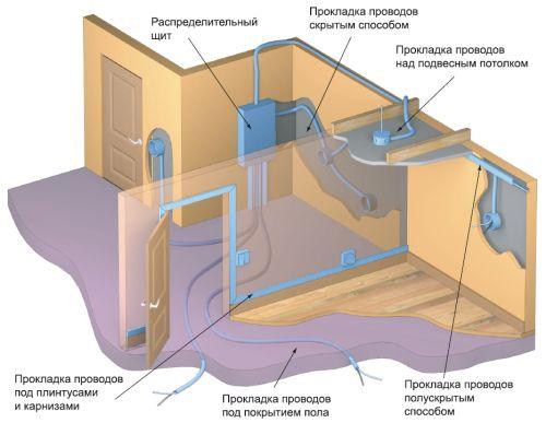 как сделать электропроводку в доме своими руками
