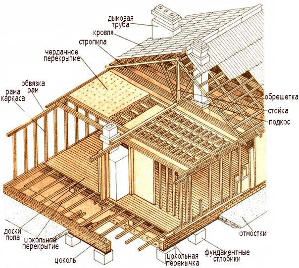 каркасное строительство своими руками