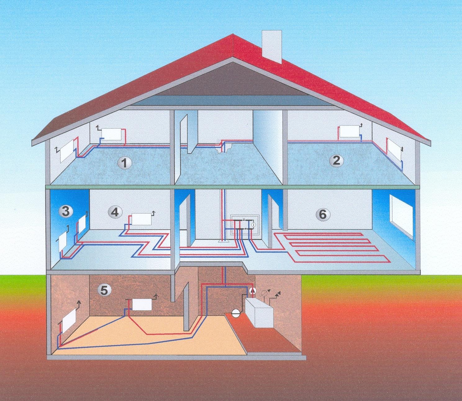 отопление частного дома с естественной схема