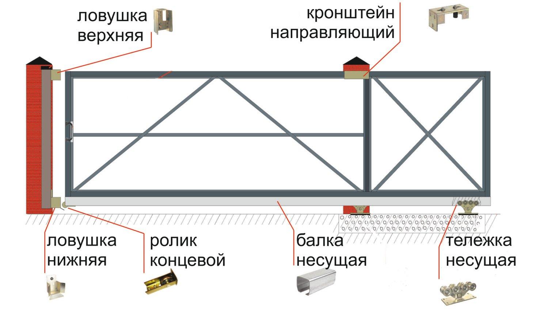 как сделать откатные ворота