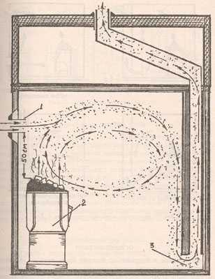 Вентиляция в бане – как сделать своими руками